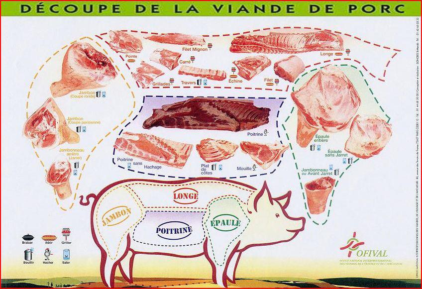 Schema decoupe viande porc - Comment couper de la viande congelee ...