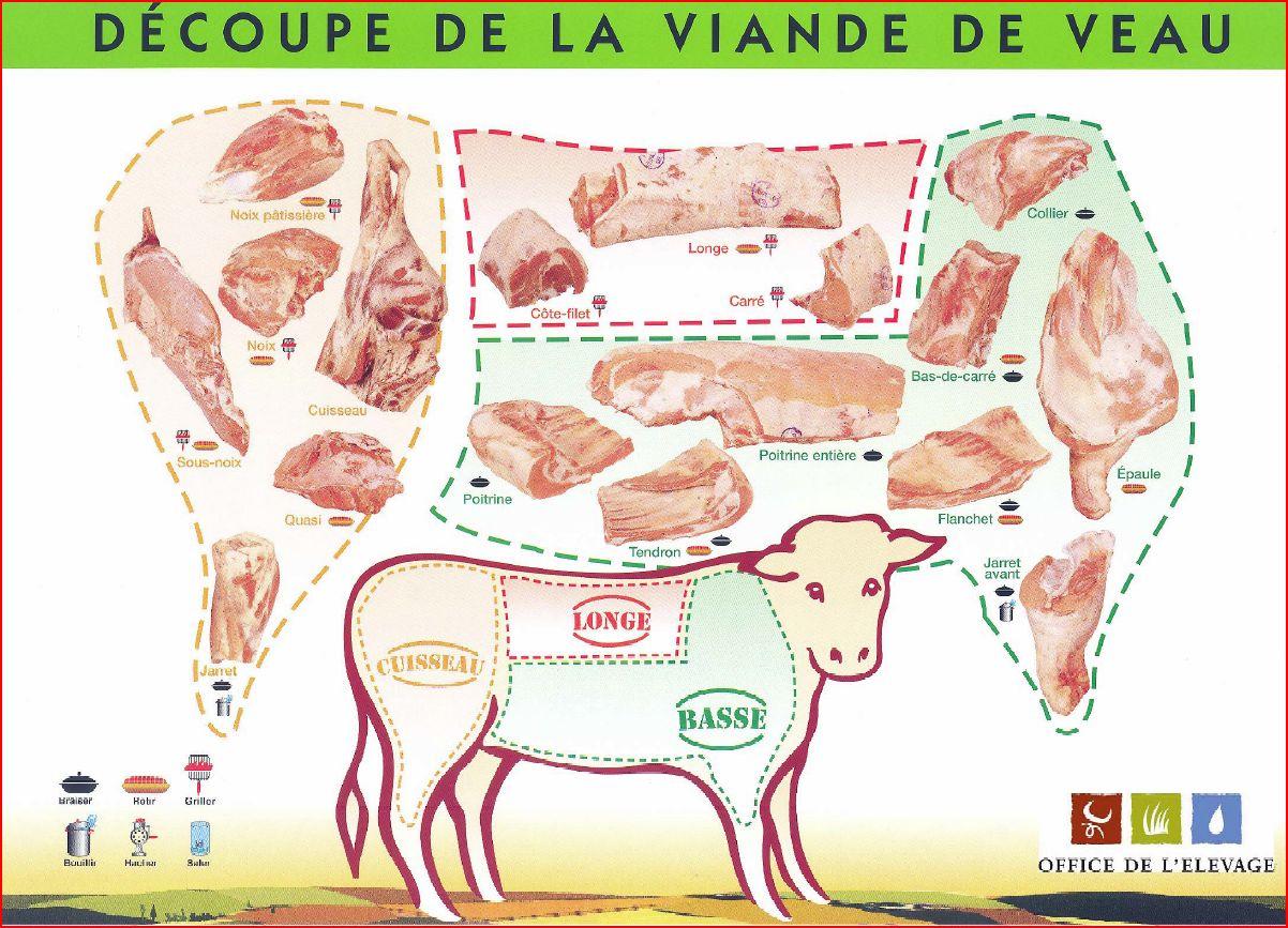 Plant de decoupe des viande info boucherie charcuterie - Comment couper de la viande congelee ...