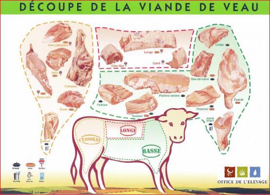 Schema decoupe viande veau - Comment couper de la viande congelee ...